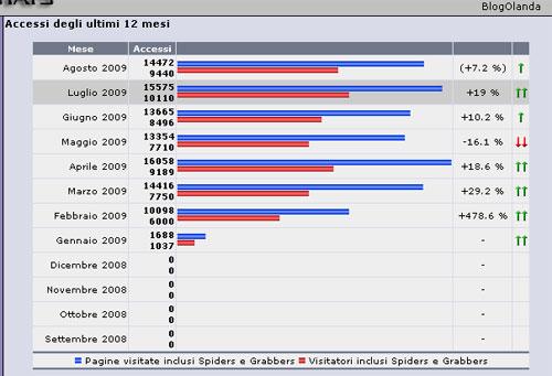 Statistiche di BlogOlanda ad Agosto 2009